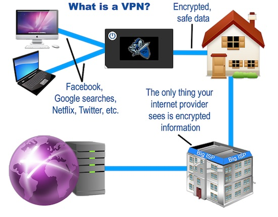 The Easiest Way to Install a VPN – Privacy Blog